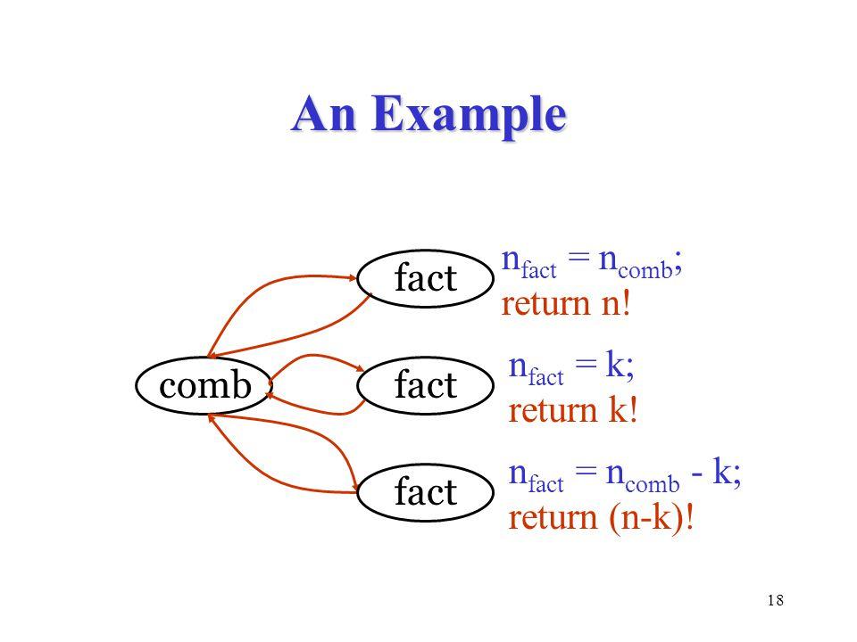 18 An Example combfact n fact = n comb ; return n! n fact = k; return k! n fact = n comb - k; return (n-k)!