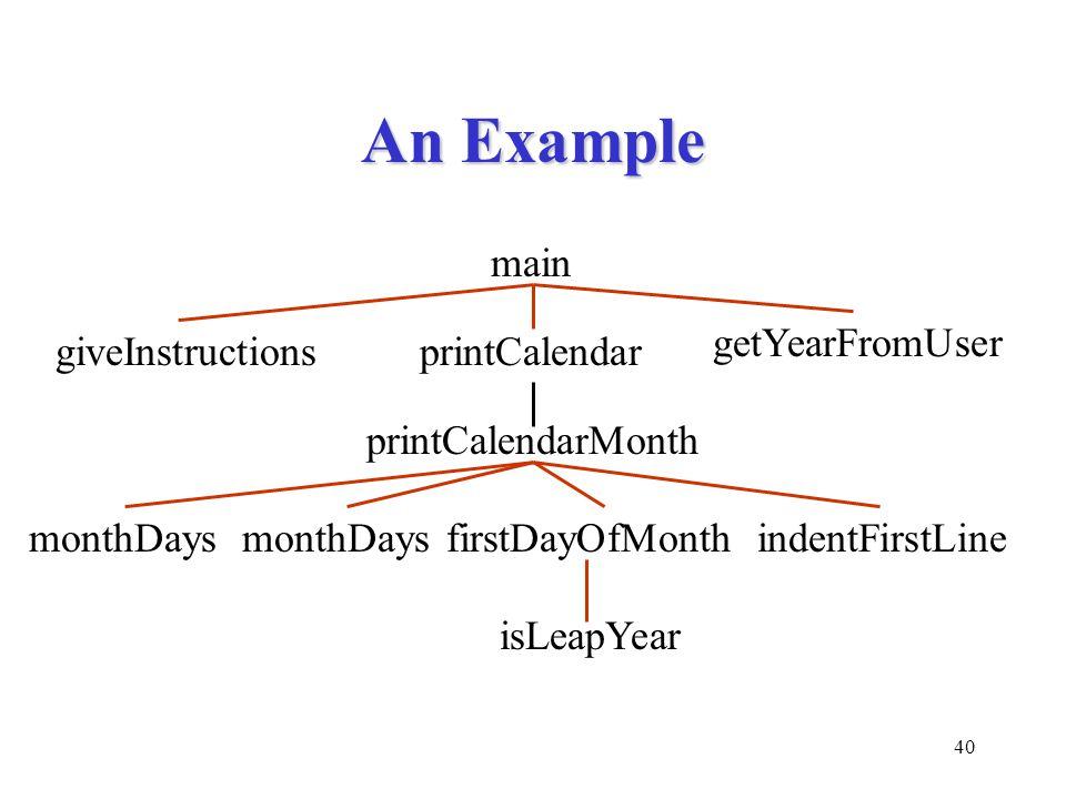 40 An Example main giveInstructions getYearFromUser printCalendar printCalendarMonth firstDayOfMonthmonthDaysindentFirstLinemonthDays isLeapYear