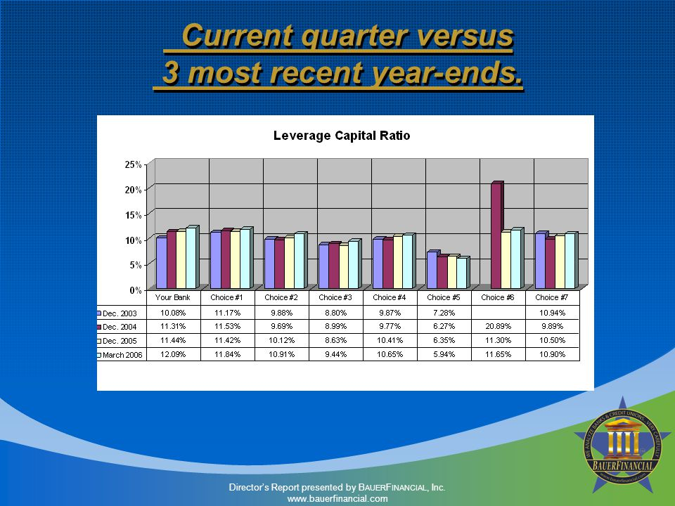 Current quarter versus 3 most recent year-ends.