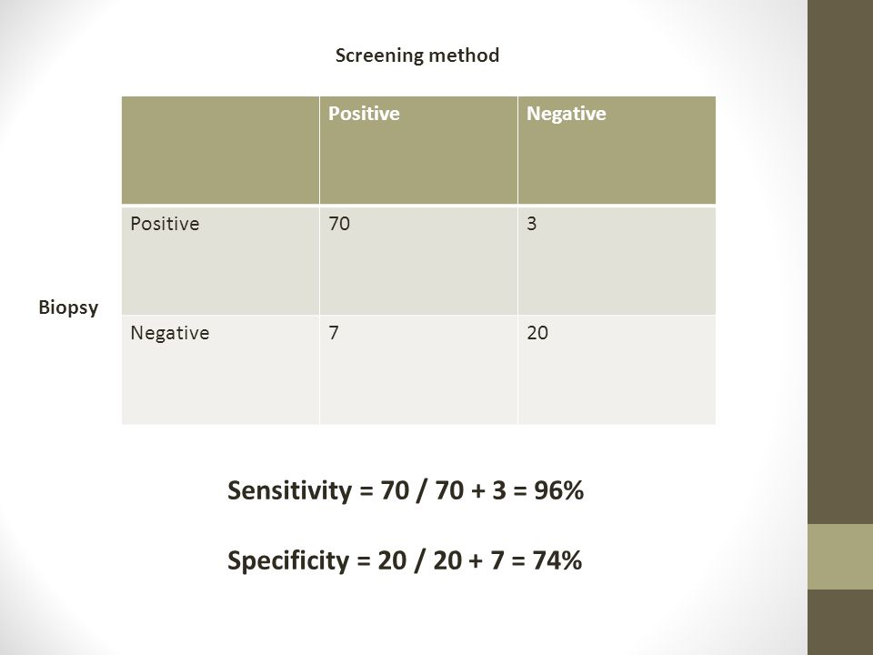 PositiveNegative Positive703 Negative720 Screening method Biopsy Sensitivity = 70 / 70 + 3 = 96% Specificity = 20 / 20 + 7 = 74%