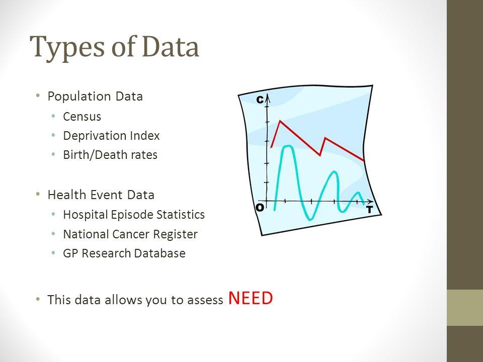 Types of Data Population Data Census Deprivation Index Birth/Death rates Health Event Data Hospital Episode Statistics National Cancer Register GP Res