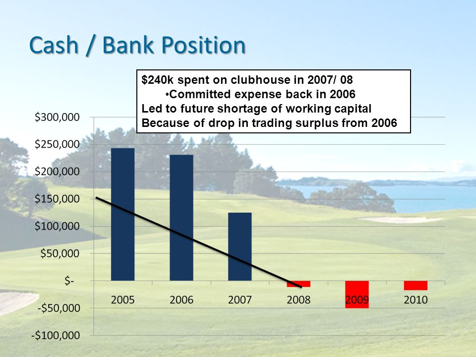 Cash / Bank Position $240k spent on clubhouse in 2007/ 08 Committed expense back in 2006 Led to future shortage of working capital Because of drop in trading surplus from 2006