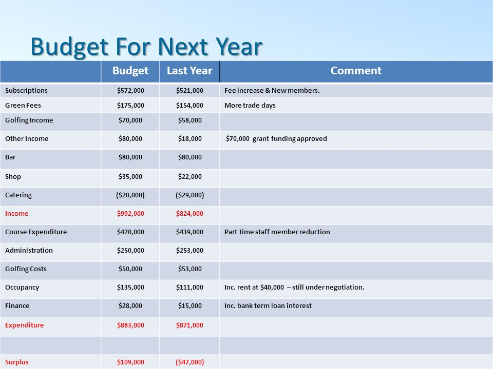 Budget For Next Year BudgetLast YearComment Subscriptions$572,000$521,000Fee increase & New members.