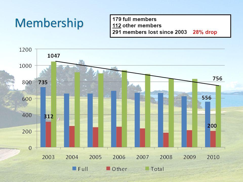 Membership 179 full members 112 other members 291 members lost since 2003 28% drop