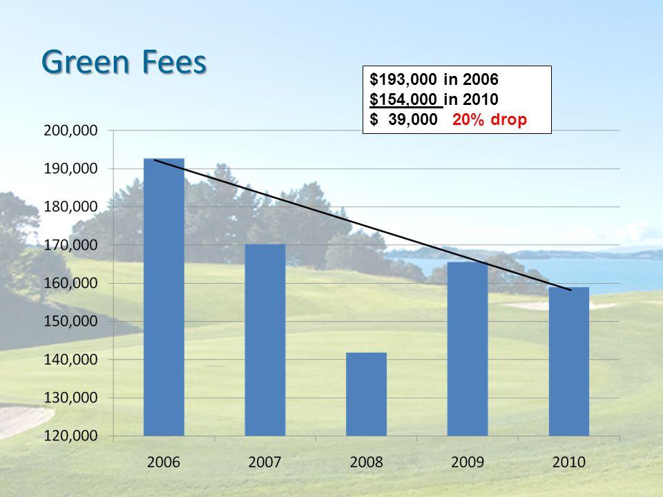 Green Fees $193,000 in 2006 $154,000 in 2010 $ 39,000 20% drop