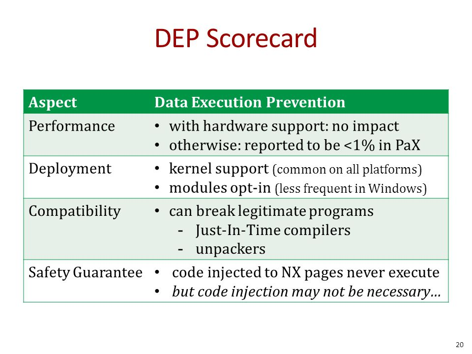 DEP Scorecard AspectData Execution Prevention Performance with hardware support: no impact otherwise: reported to be <1% in PaX Deployment kernel supp