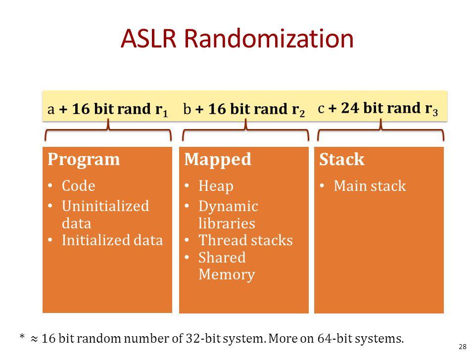 ASLR Randomization a + 16 bit rand r 1 b + 16 bit rand r 2 c + 24 bit rand r 3 Program Code Uninitialized data Initialized data Mapped Heap Dynamic li