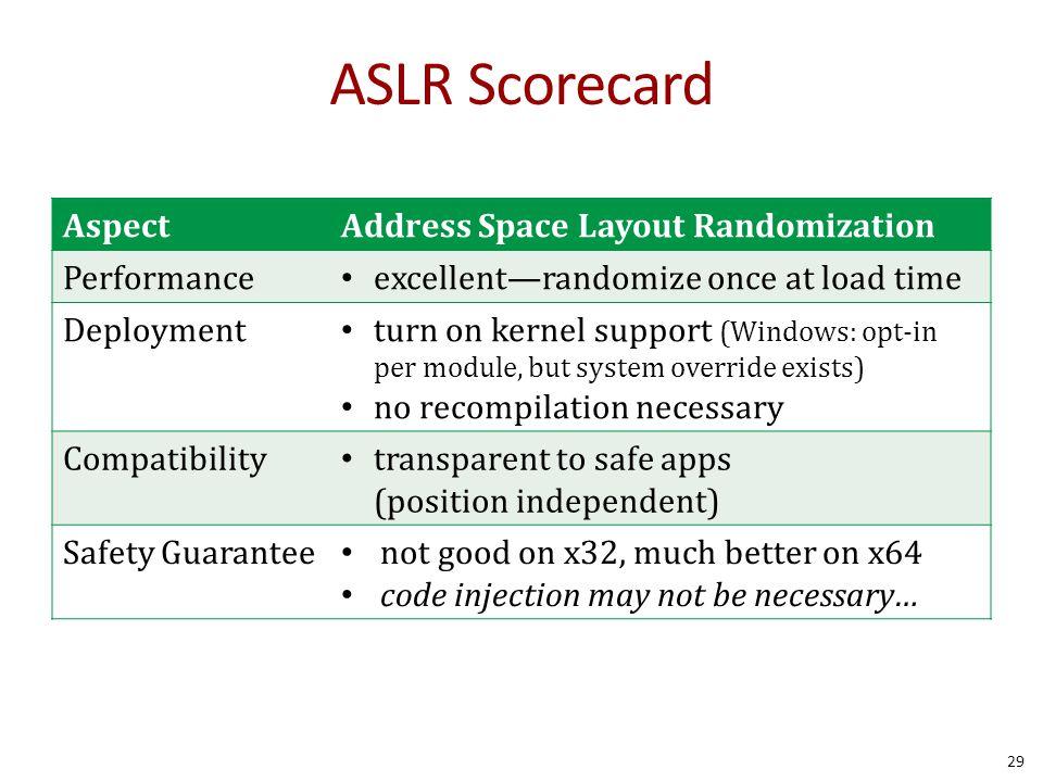 ASLR Scorecard AspectAddress Space Layout Randomization Performance excellent—randomize once at load time Deployment turn on kernel support (Windows: