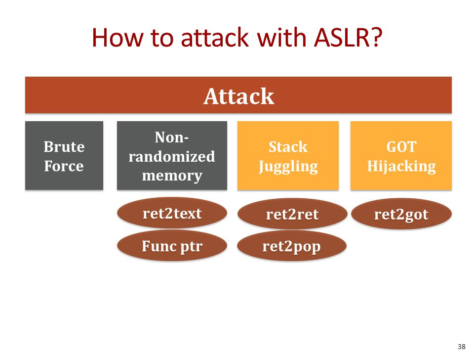 How to attack with ASLR? Attack Brute Force Non- randomized memory Stack Juggling ret2text Func ptr ret2ret ret2pop GOT Hijacking GOT Hijacking ret2go