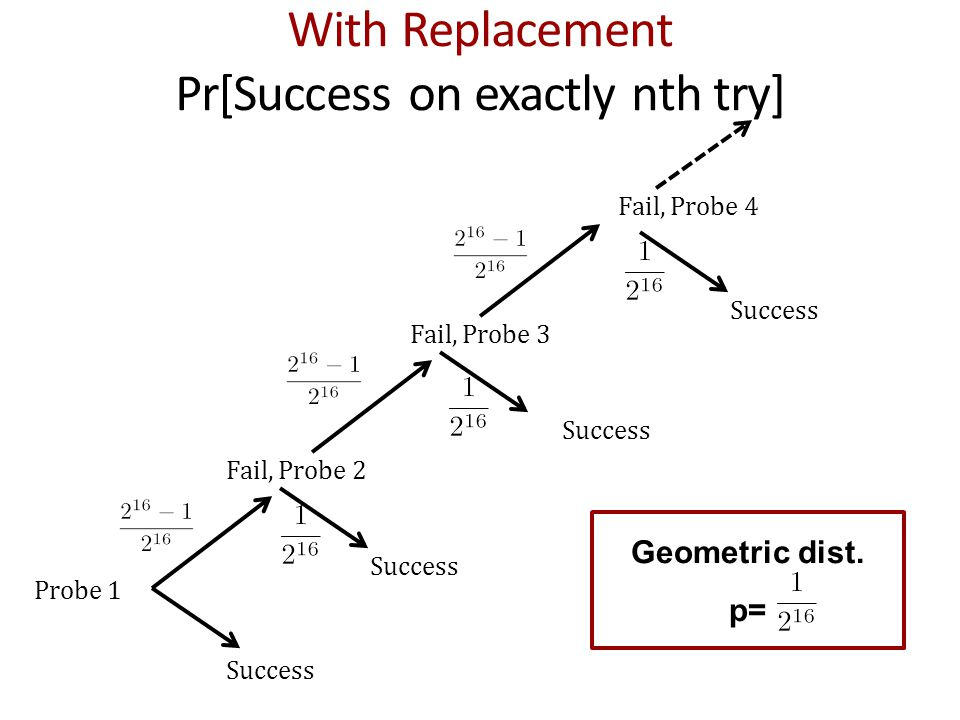 With Replacement Pr[Success on exactly nth try] Probe 1 Success Fail, Probe 2 Success Fail, Probe 3 Fail, Probe 4 Success Geometric dist. p=