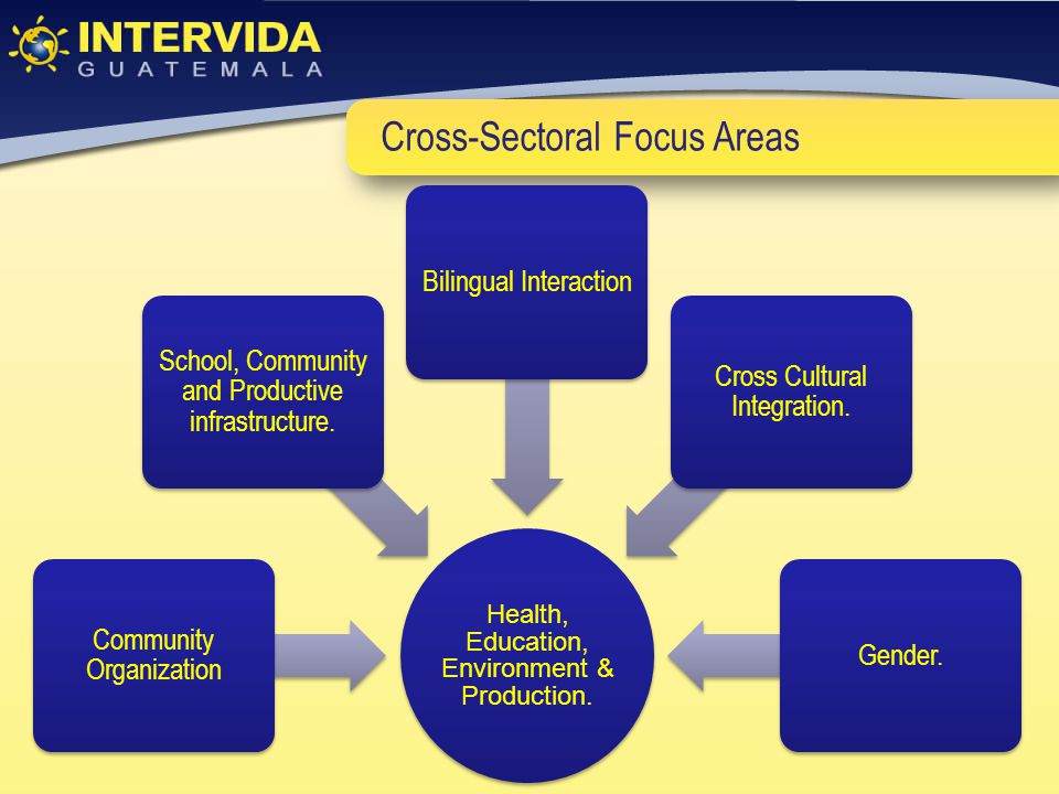 Cross-Sectoral Focus Areas Health, Education, Environment & Production.