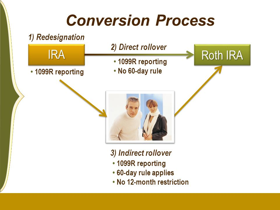 Conversion Process IRAIRA Roth IRA 2) Direct rollover 1099R reporting No 60-day rule 3) Indirect rollover 1099R reporting 60-day rule applies No 12-mo