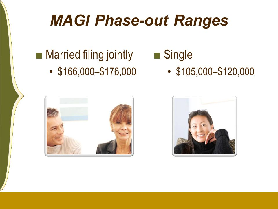 MAGI Phase-out Ranges ■ Married filing jointly $166,000–$176,000 ■ Single $105,000–$120,000