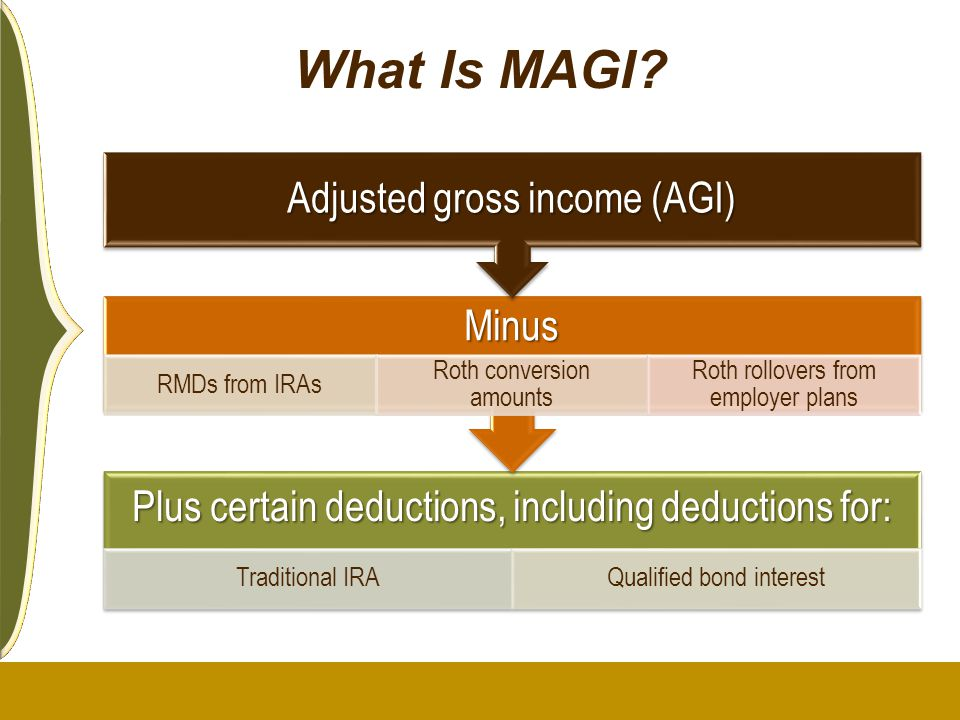 What Is MAGI? Plus certain deductions, including deductions for: Traditional IRAQualified bond interest Minus RMDs from IRAs Roth conversion amounts R
