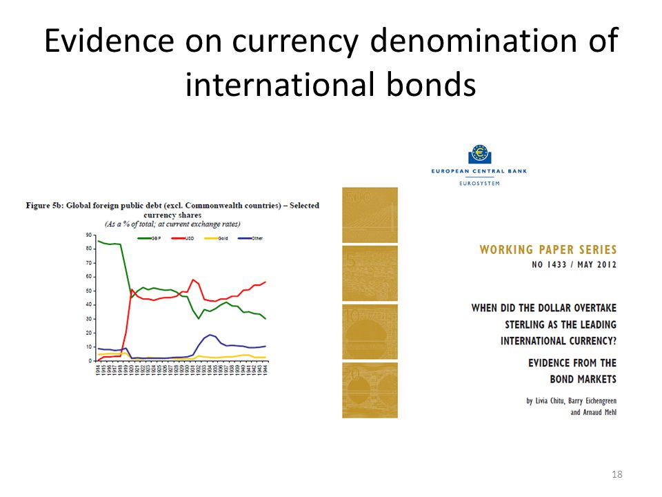 Evidence on currency denomination of international bonds 18