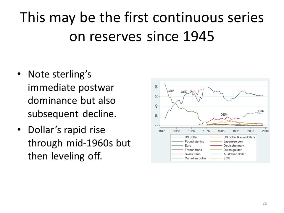 This may be the first continuous series on reserves since 1945 Note sterling's immediate postwar dominance but also subsequent decline. Dollar's rapid