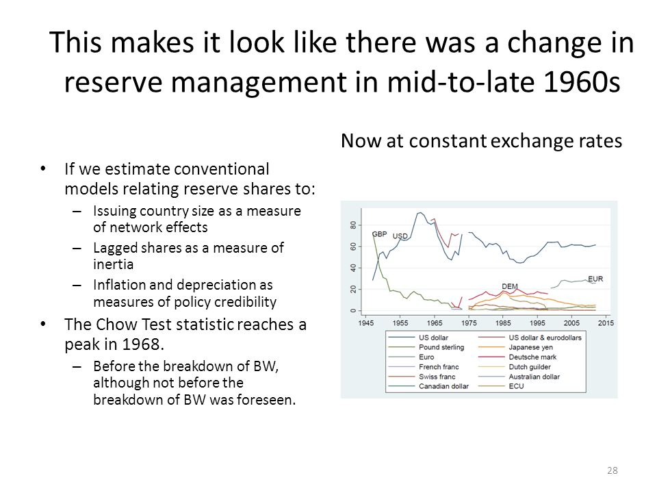 This makes it look like there was a change in reserve management in mid-to-late 1960s If we estimate conventional models relating reserve shares to: – Issuing country size as a measure of network effects – Lagged shares as a measure of inertia – Inflation and depreciation as measures of policy credibility The Chow Test statistic reaches a peak in 1968.