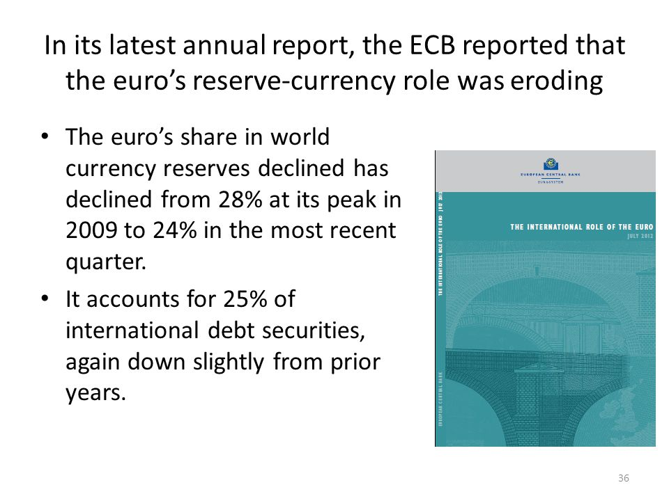In its latest annual report, the ECB reported that the euro's reserve-currency role was eroding The euro's share in world currency reserves declined has declined from 28% at its peak in 2009 to 24% in the most recent quarter.