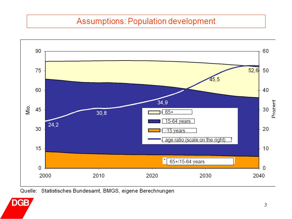 3 Assumptions: Population development years -15 years age ratio (scale on the right) 65+/15-64 years