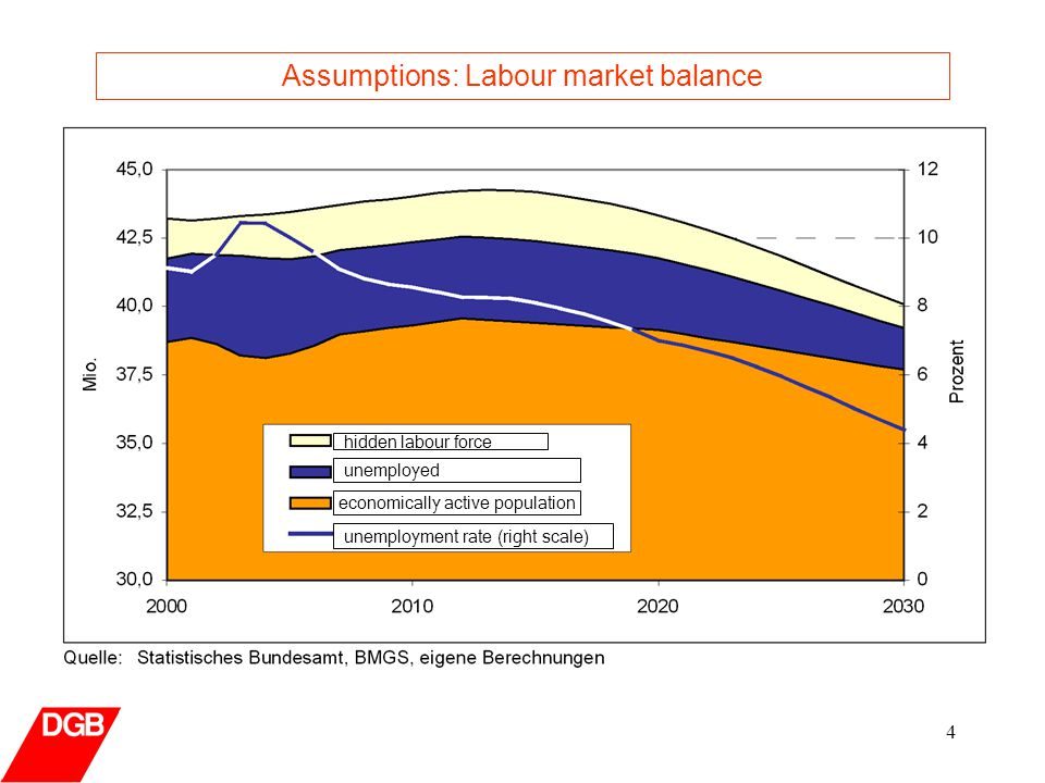 4 Assumptions: Labour market balance hidden labour force unemployed economically active population unemployment rate (right scale)