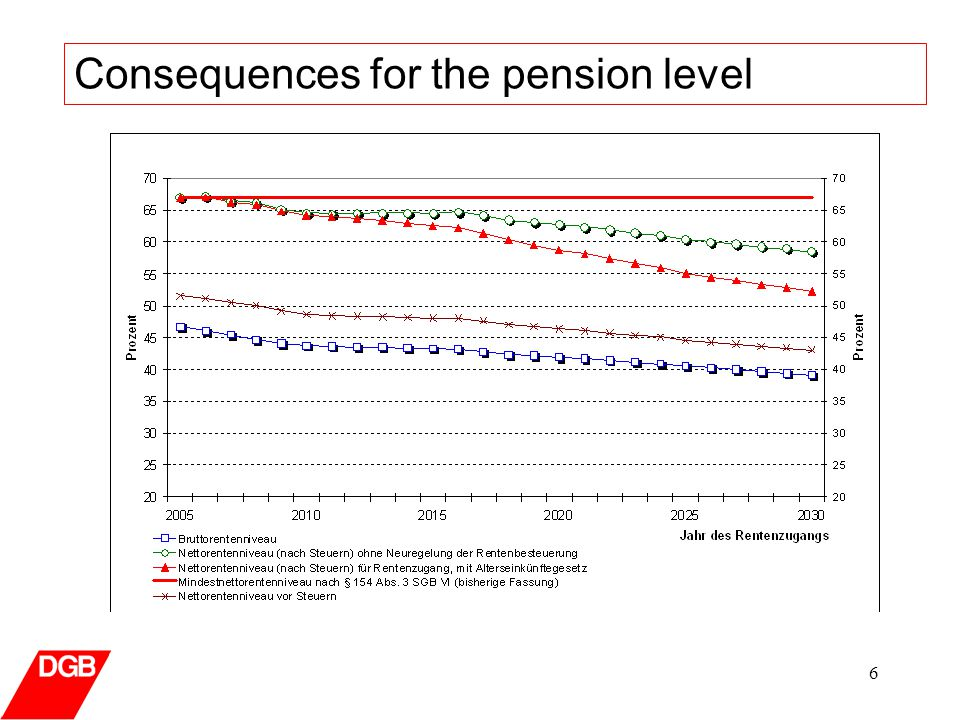 6 Consequences for the pension level