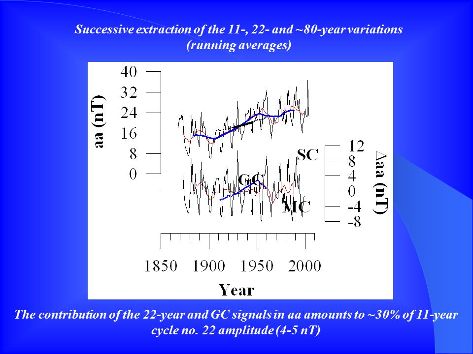 Successive extraction of the 11-, 22- and ~80-year variations (running averages) The contribution of the 22-year and GC signals in aa amounts to ~30% of 11-year cycle no.