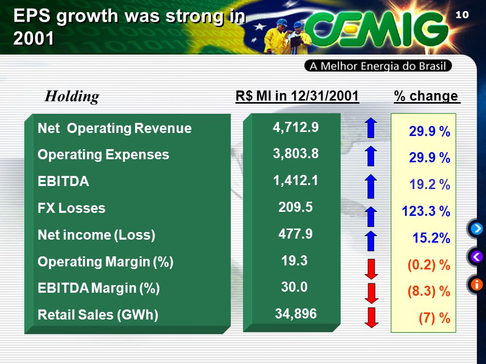 10 Net Operating Revenue Operating Expenses EBITDA FX Losses Net income (Loss) Operating Margin (%) EBITDA Margin (%) Retail Sales (GWh) R$ MI in 12/31/2001 4,712.9 3,803.8 1,412.1 209.5 477.9 19.3 30.0 34,896 29.9 % 19.2 % 123.3 % 15.2% (0.2) % (8.3) % (7) % % change EPS growth was strong in 2001 Holding