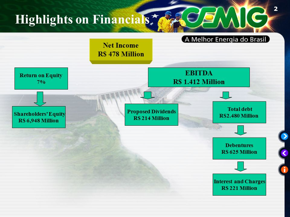2 Net Income R$ 478 Million Return on Equity 7% Proposed Dividends R$ 214 Million EBITDA R$ 1.412 Million Shareholders' Equity R$ 6,948 Million Total debt R$2.480 Million Interest and Charges R$ 221 Million Debentures R$ 625 Million Highlights on Financials