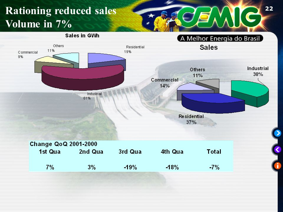 22 Rationing reduced sales Volume in 7%