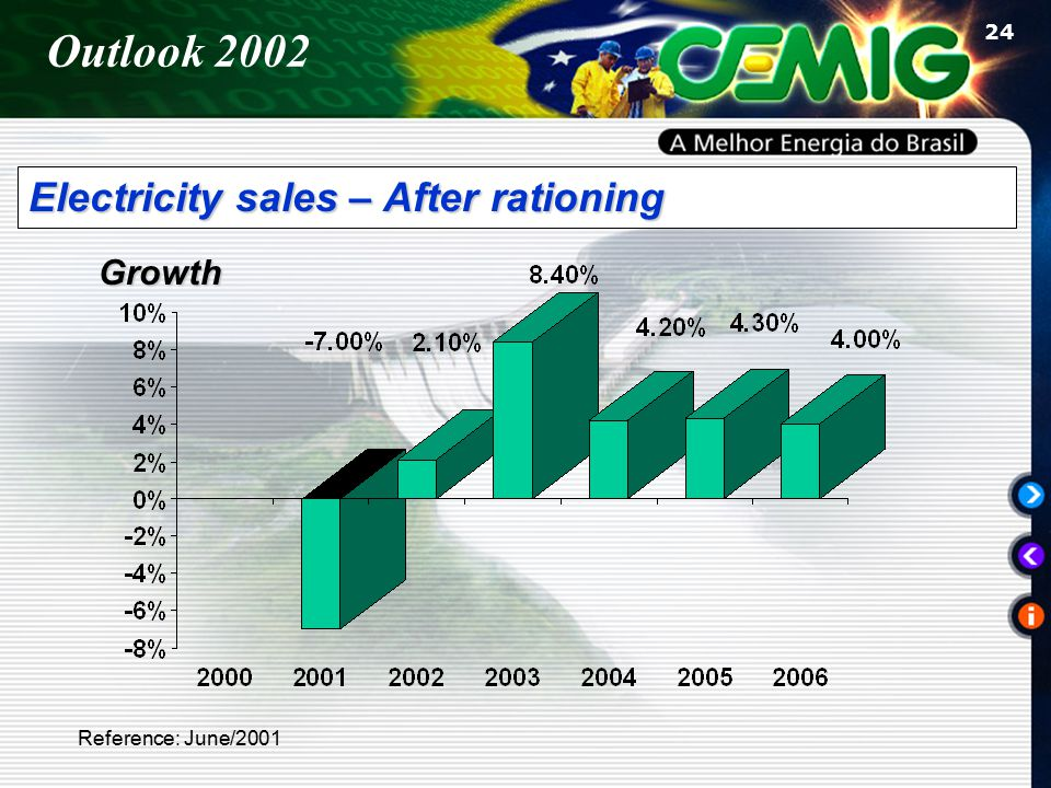 24 Electricity sales – After rationing Reference: June/2001 Growth Outlook 2002