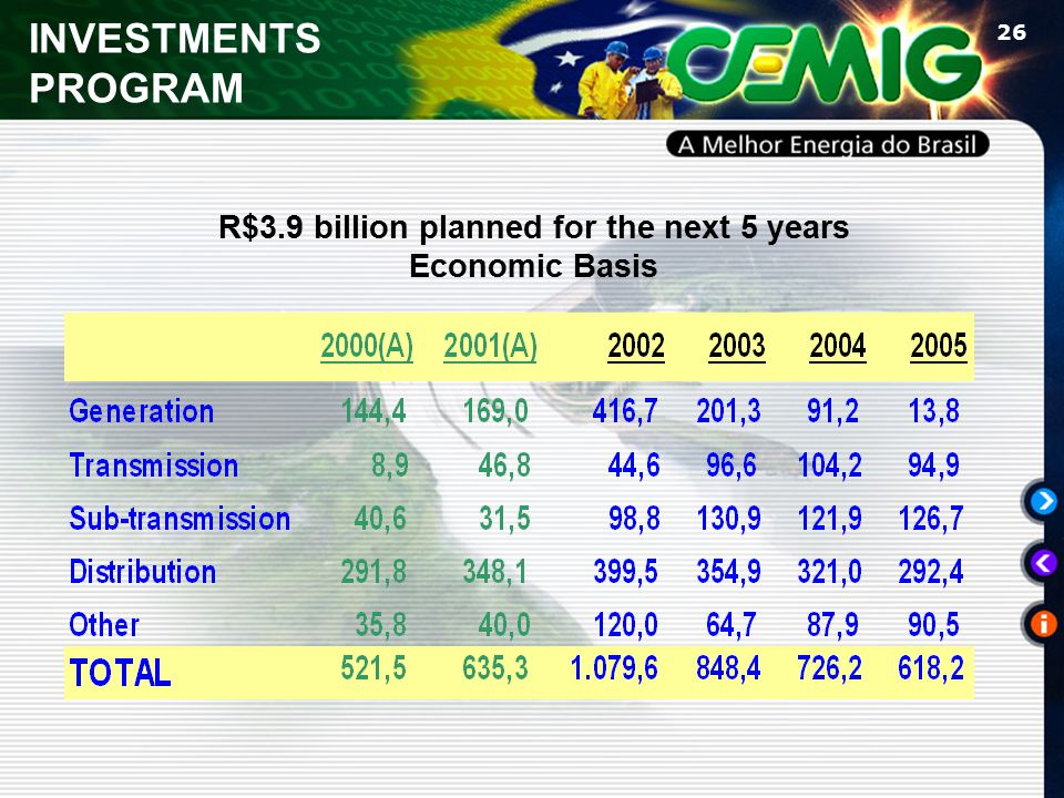 26 R$3.9 billion planned for the next 5 years Economic Basis INVESTMENTS PROGRAM