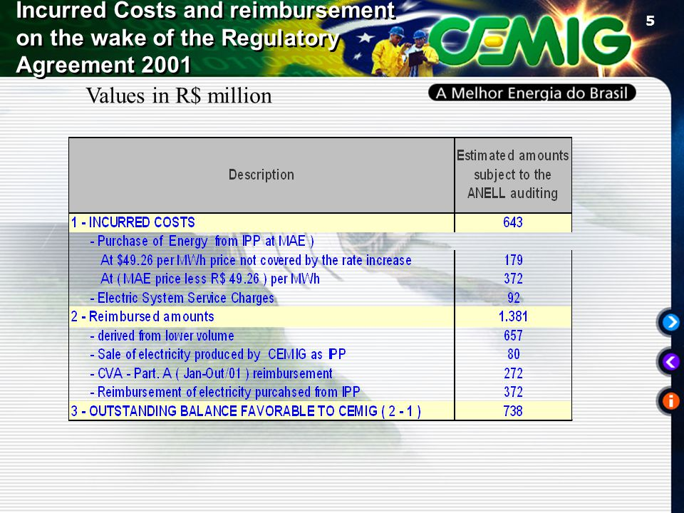 5 Incurred Costs and reimbursement on the wake of the Regulatory Agreement 2001 Values in R$ million
