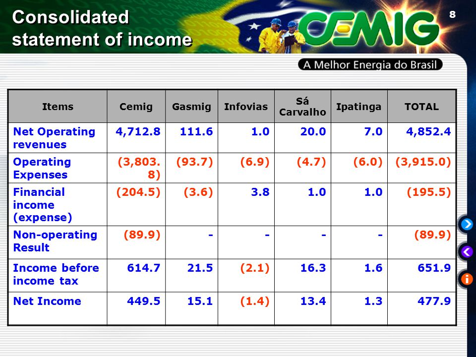 8 Consolidated statement of income ItemsCemigGasmigInfovias Sá Carvalho IpatingaTOTAL Net Operating revenues 4,712.8111.61.020.07.04,852.4 Operating Expenses (3,803.
