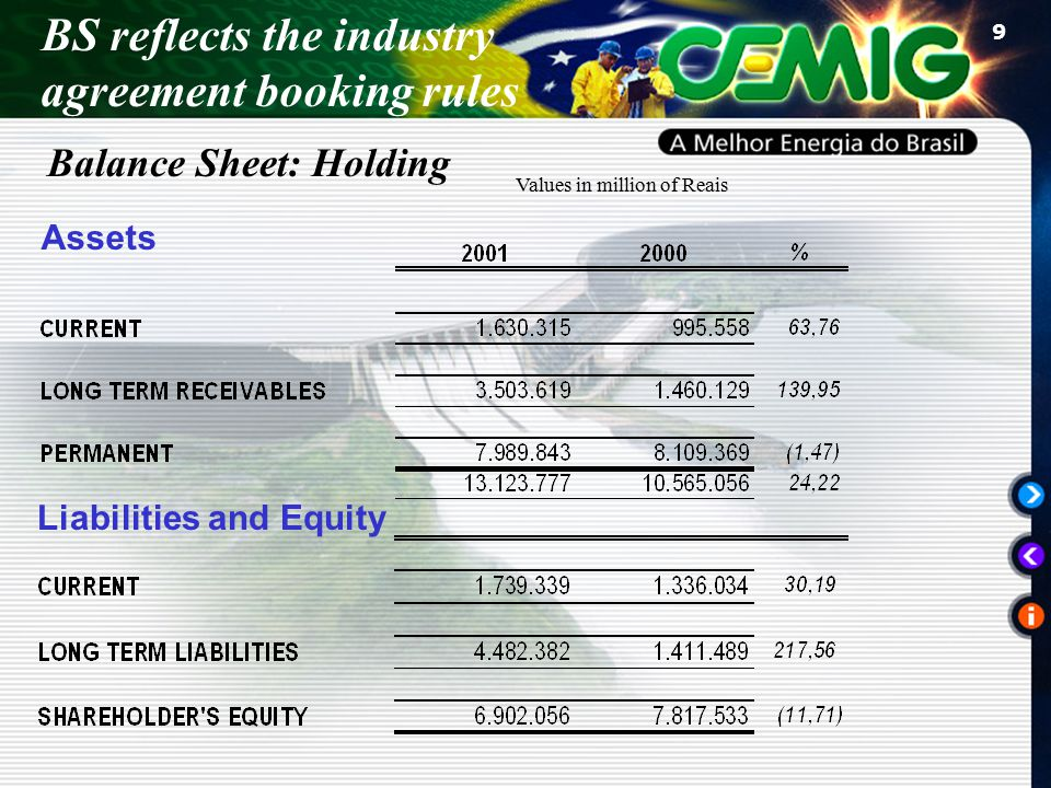 9 Assets Liabilities and Equity Values in million of Reais Balance Sheet: Holding BS reflects the industry agreement booking rules