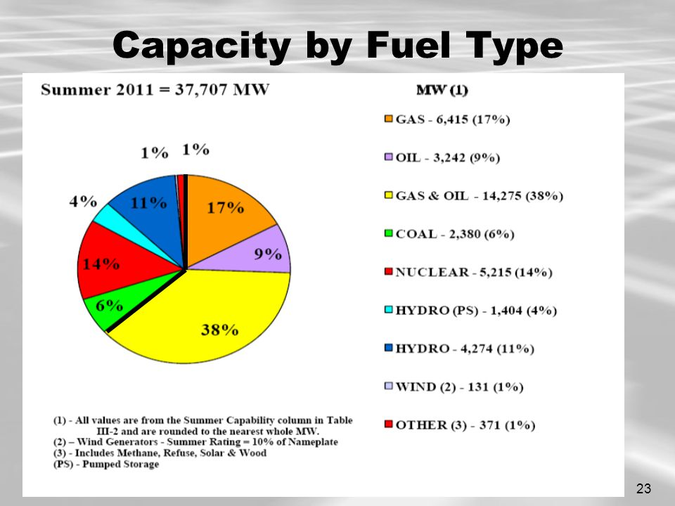 23 Capacity by Fuel Type MW (1) Summer 2010 = 37,416 MW (1) - All values are from the Summer Capability column in Table III-2 and are rounded to the nearest whole MW.