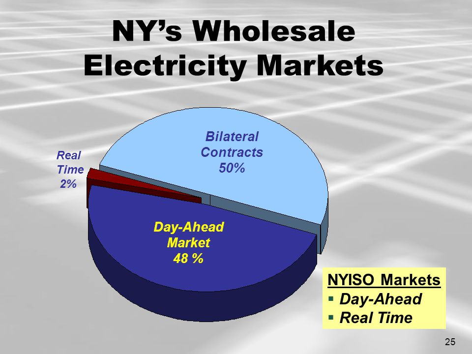 25 Bilateral Contracts 50% Real Time 2% Day-Ahead Market 48 % NYISO Markets  Day-Ahead  Real Time NY's Wholesale Electricity Markets
