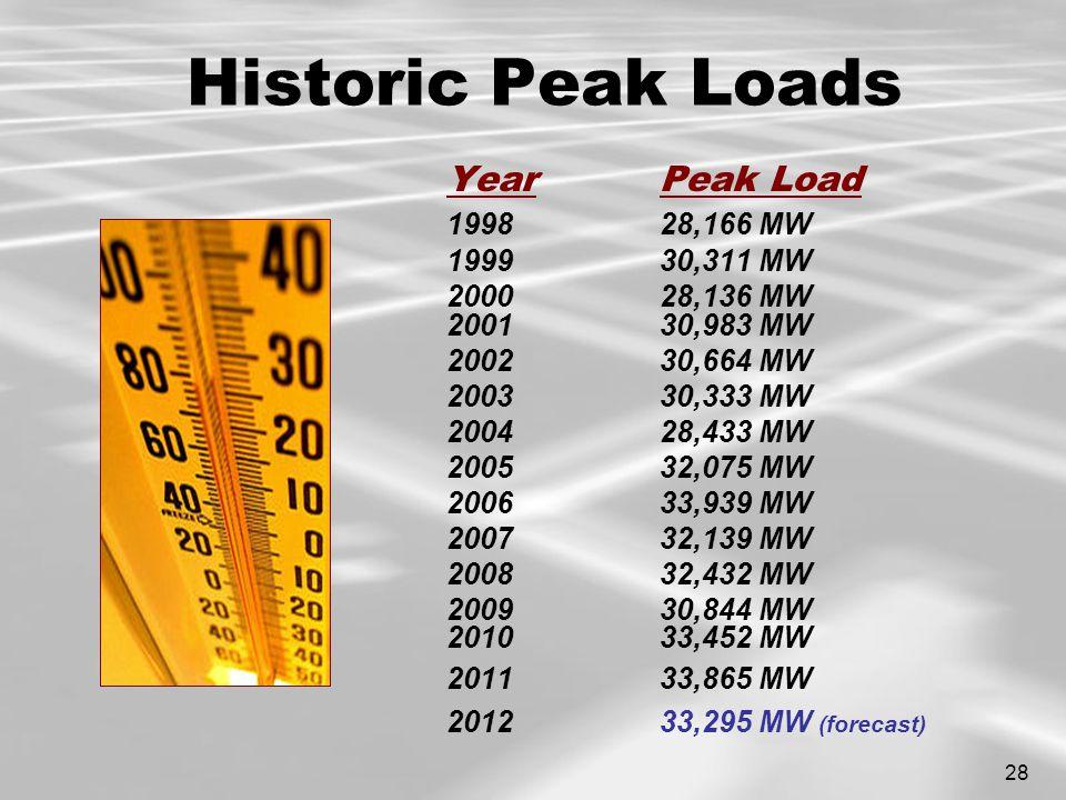 28 Historic Peak Loads YearPeak Load 199828,166 MW 199930,311 MW 2000 28,136 MW 2001 30,983 MW 200230,664 MW 200330,333 MW 2004 28,433 MW 2005 32,075 MW 2006 33,939 MW 2007 32,139 MW 2008 32,432 MW 2009 30,844 MW 2010 33,452 MW 201133,865 MW 201233,295 MW (forecast)