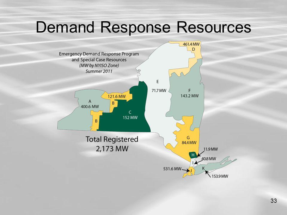 Demand Response Resources 33