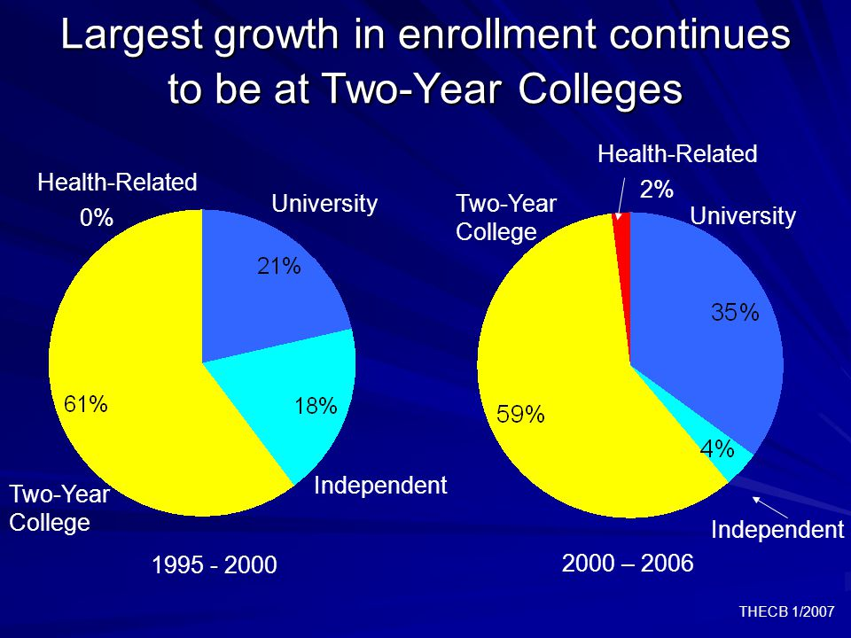 THECB 1/2007 Largest growth in enrollment continues to be at Two-Year Colleges 2% Health-Related University Independent Two-Year College 2000 – 2006 University Two-Year College Independent 1995 - 2000 0% Health-Related