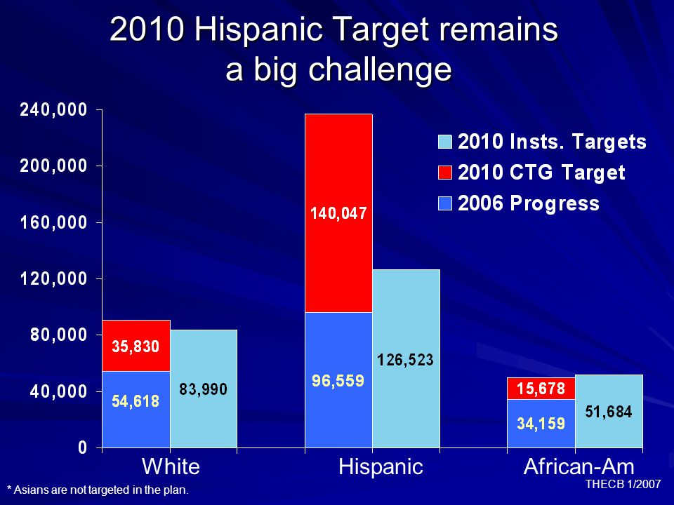 THECB 1/2007 2010 Hispanic Target remains a big challenge * Asians are not targeted in the plan.