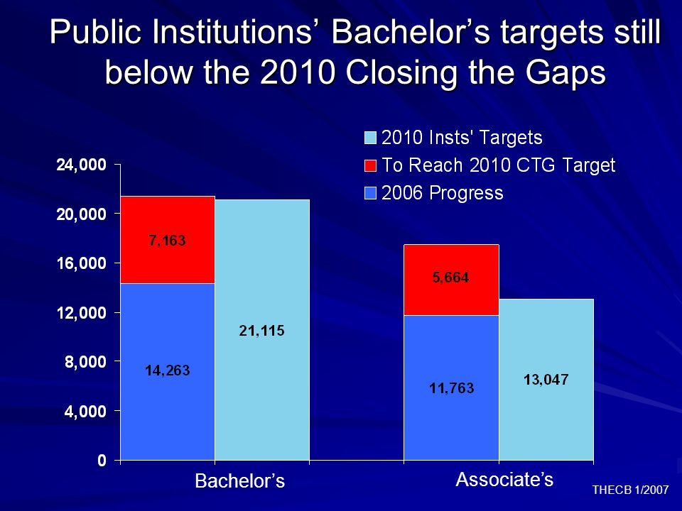 THECB 1/2007 Public Institutions' Bachelor's targets still below the 2010 Closing the Gaps Bachelor's Associate's