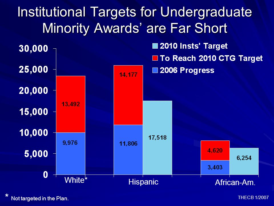 THECB 1/2007 Institutional Targets for Undergraduate Minority Awards' are Far Short * Not targeted in the Plan.