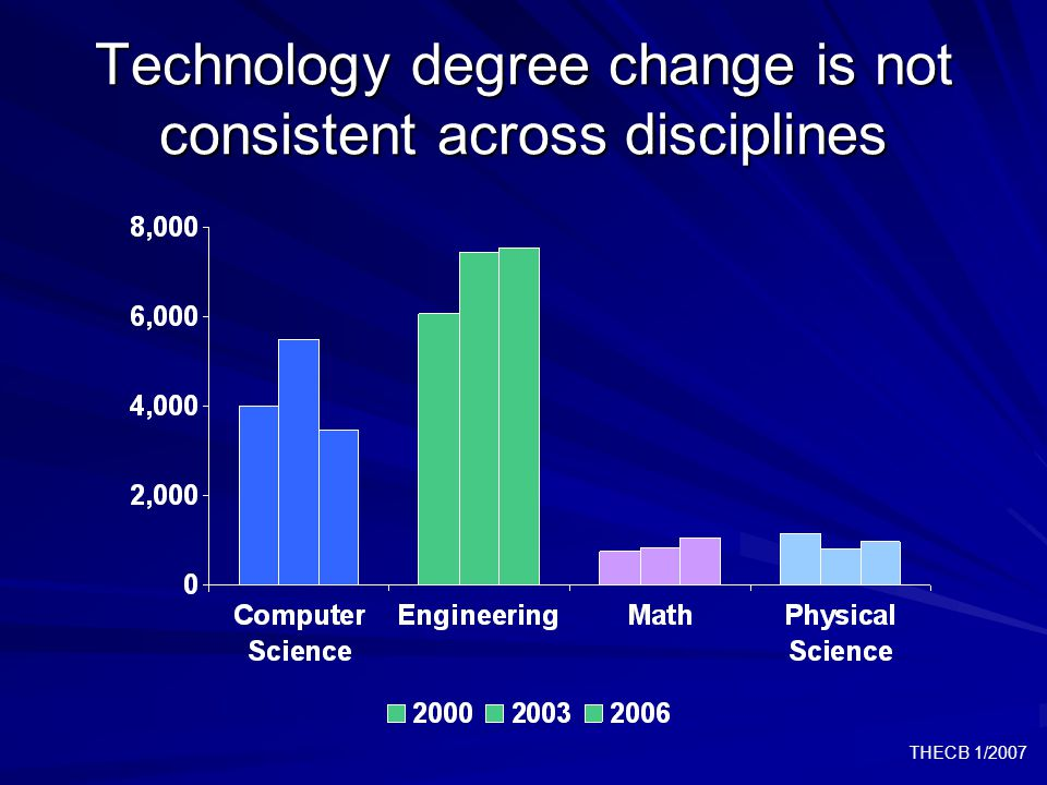 THECB 1/2007 Technology degree change is not consistent across disciplines