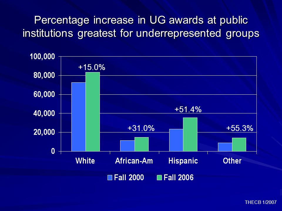 THECB 1/2007 Percentage increase in UG awards at public institutions greatest for underrepresented groups +15.0% +31.0% +51.4% +55.3%