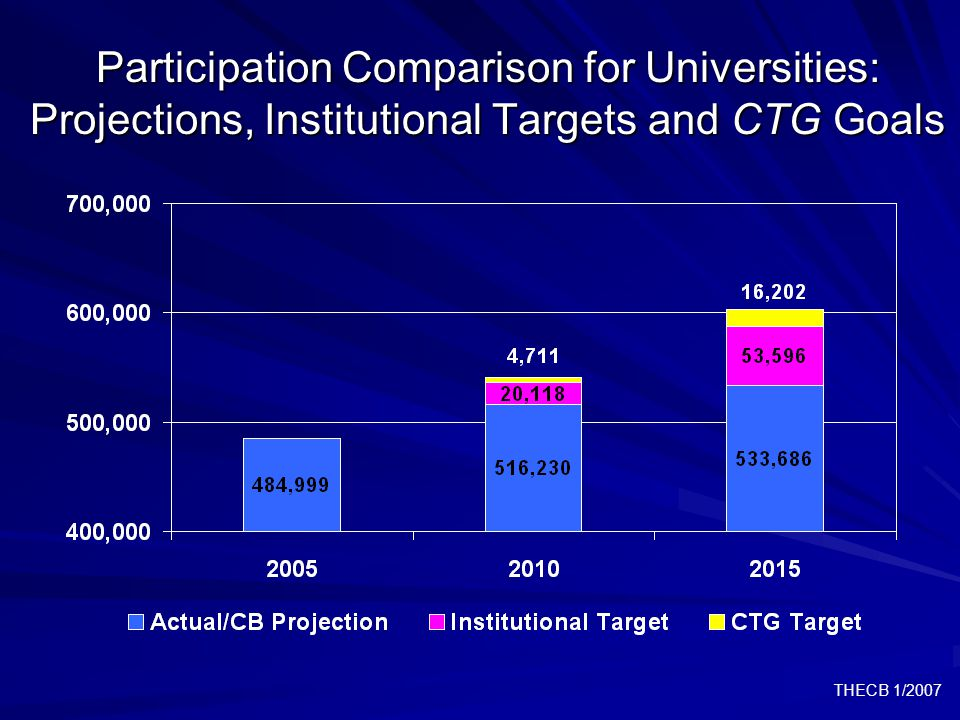 THECB 1/2007 Participation Comparison for Universities: Projections, Institutional Targets and CTG Goals
