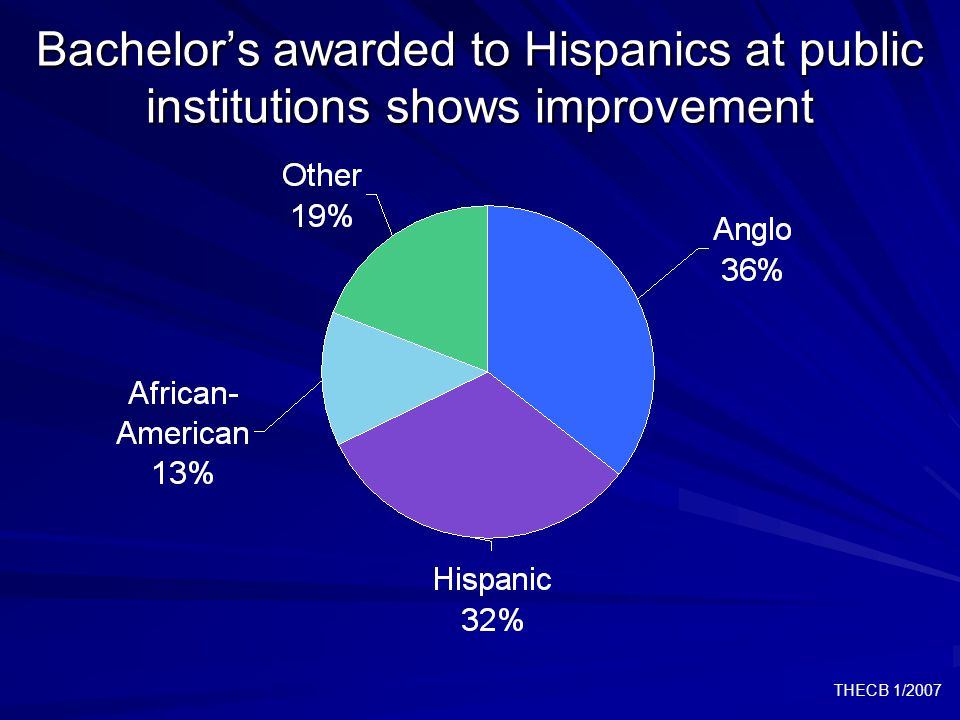 THECB 1/2007 Bachelor's awarded to Hispanics at public institutions shows improvement