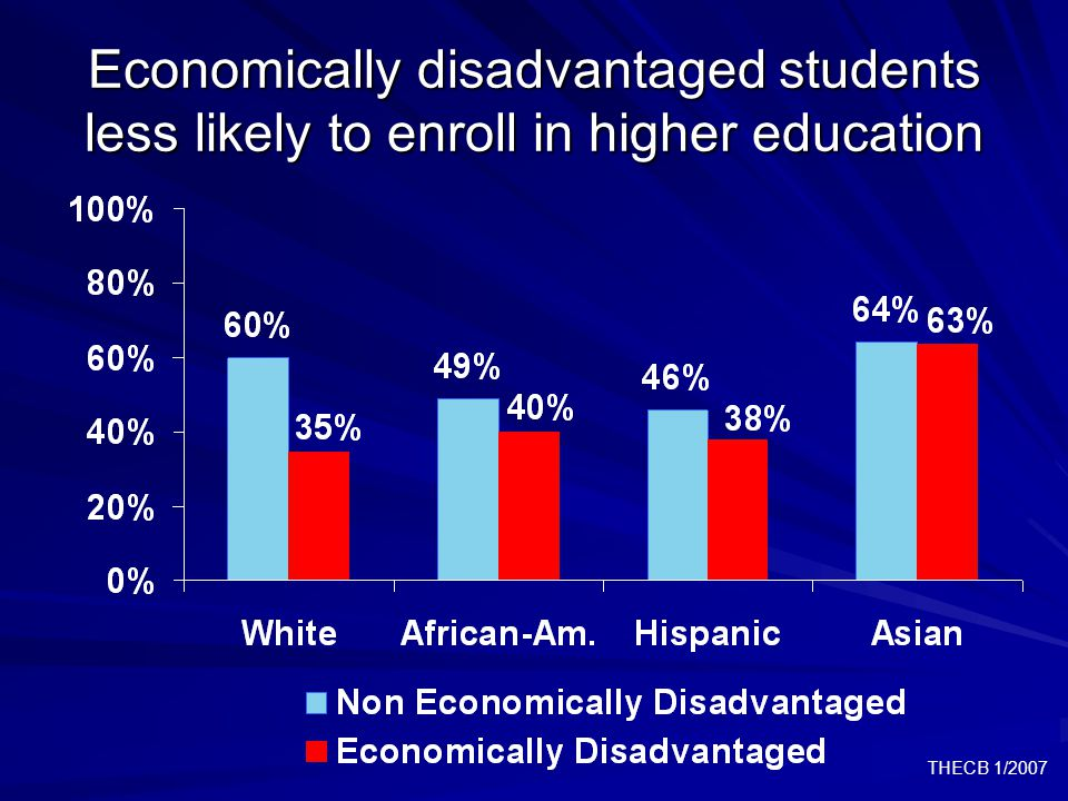 THECB 1/2007 Economically disadvantaged students less likely to enroll in higher education