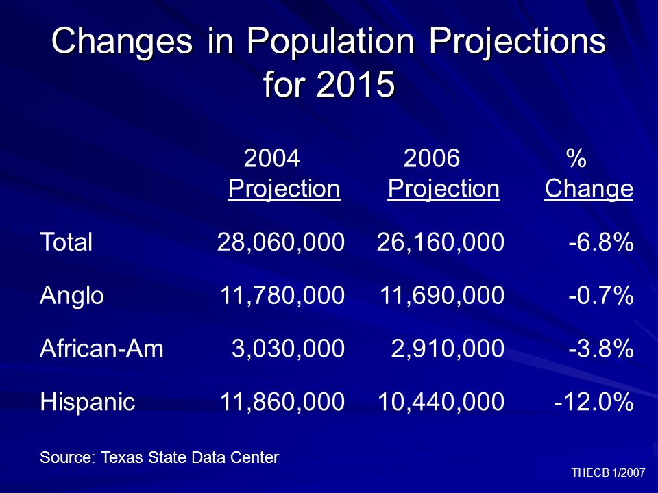 THECB 1/2007 Changes in Population Projections for 2015 2004 Projection 2006 Projection % Change Total28,060,00026,160,000-6.8% Anglo11,780,00011,690,000-0.7% African-Am3,030,0002,910,000-3.8% Hispanic11,860,00010,440,000-12.0% Source: Texas State Data Center