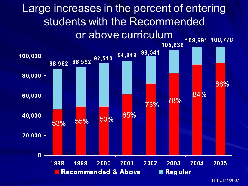 THECB 1/2007 Large increases in the percent of entering students with the Recommended or above curriculum 55% 53% 65% 73% 78% 53% 84% 86%