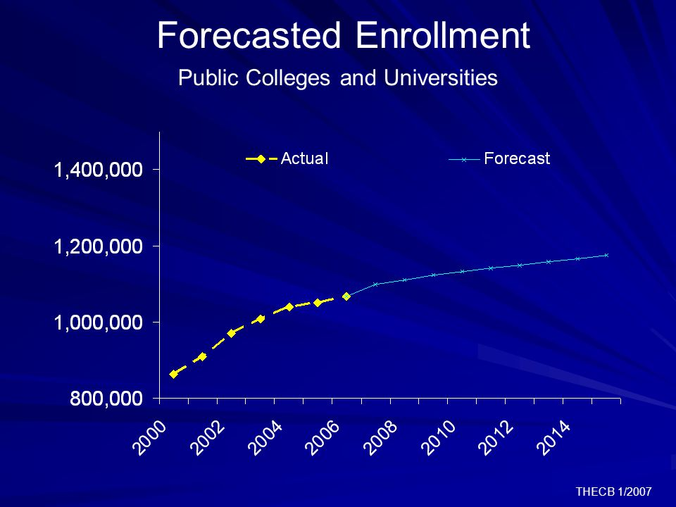 THECB 1/2007 Forecasted Enrollment Public Colleges and Universities